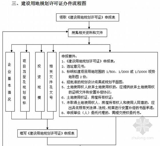 辦理兵役證流程_新鄭辦理不動產證流程_規劃許可證辦理流程